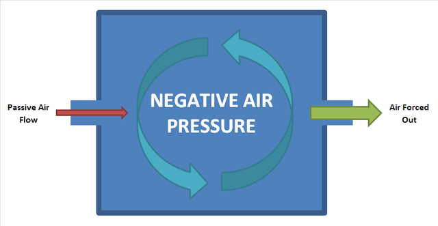640px-Negative_Air_Pressure