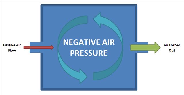 640px-Negative_Air_Pressure
