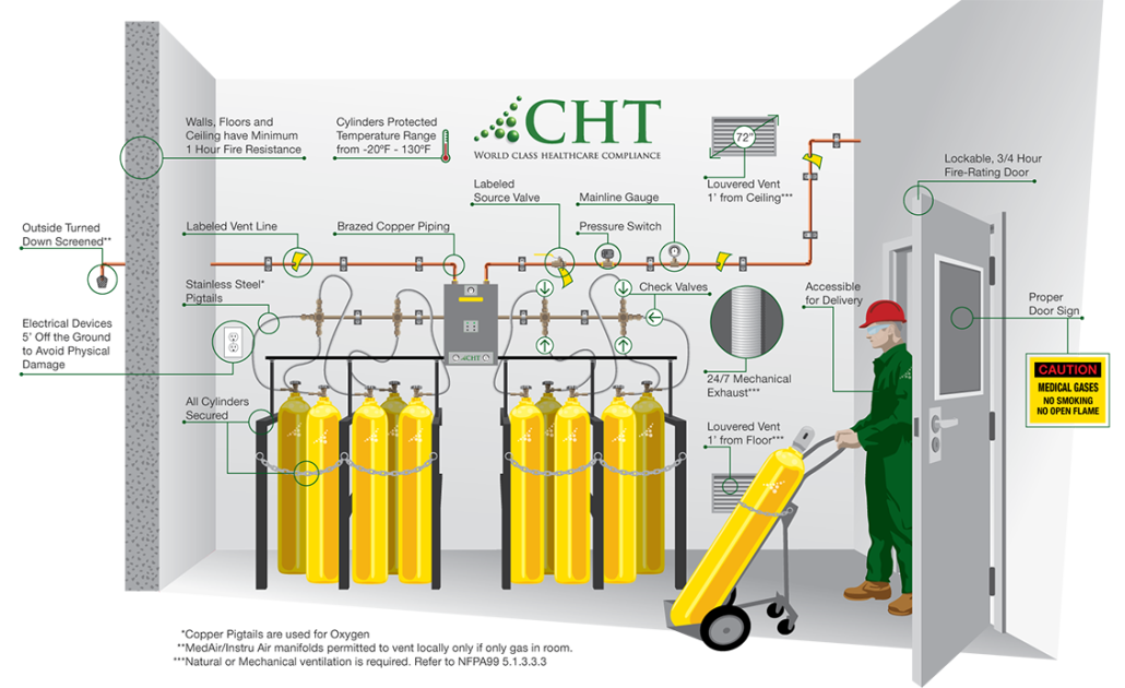 0564-Compliant-Healthcare-Technology-Gas-Room-Diagram_FNL-1030x630.png