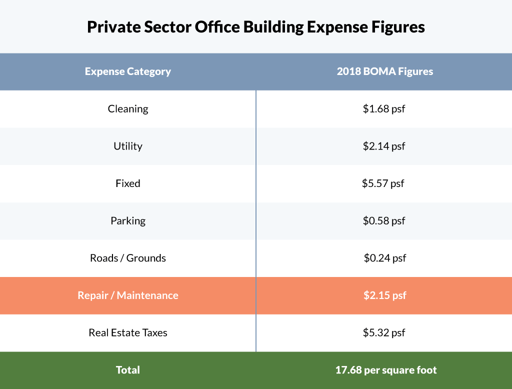 cht-private-sector-expense-figures