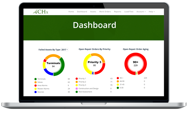 CHx Program Dashboard