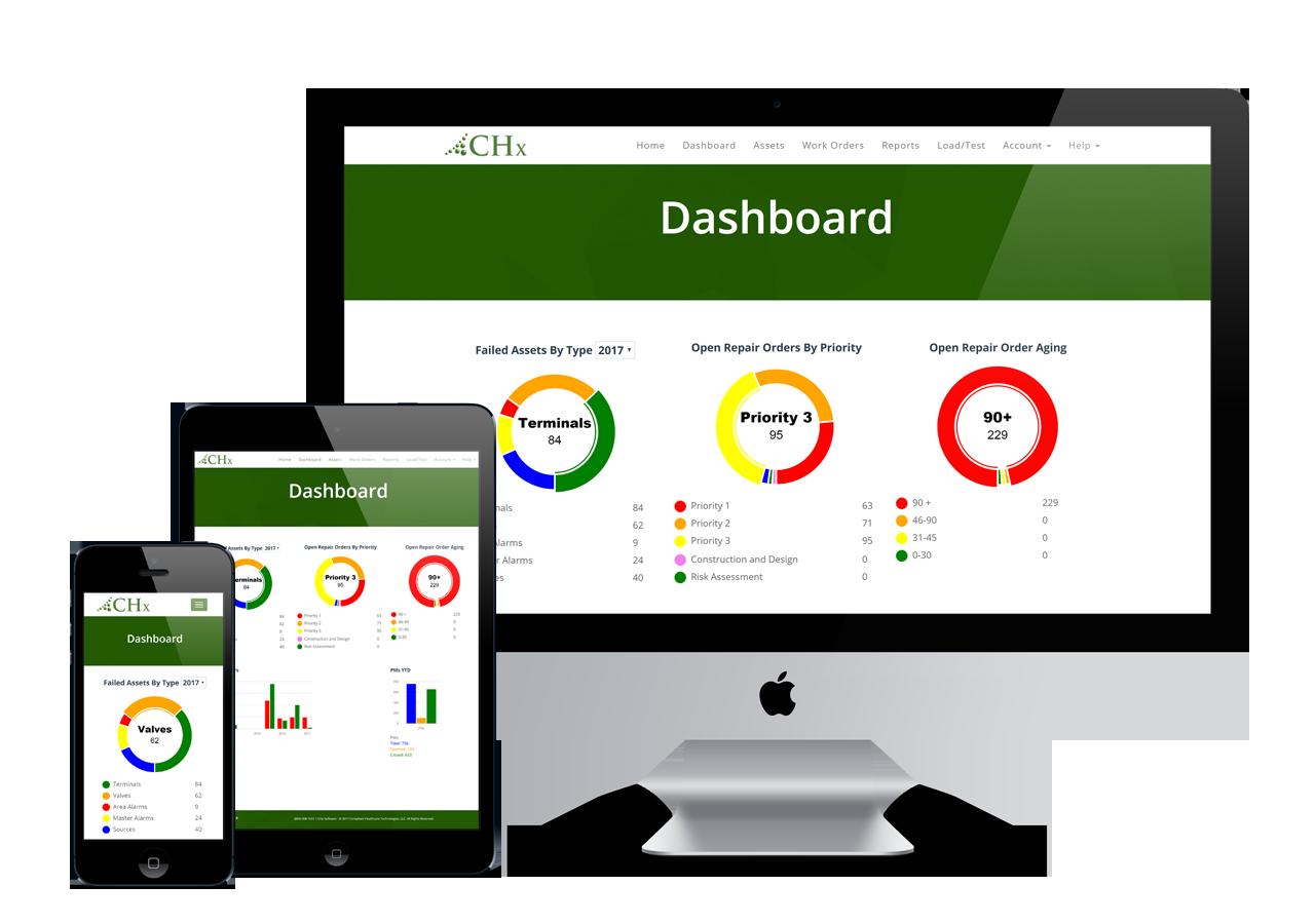 responsive CHx dashboard